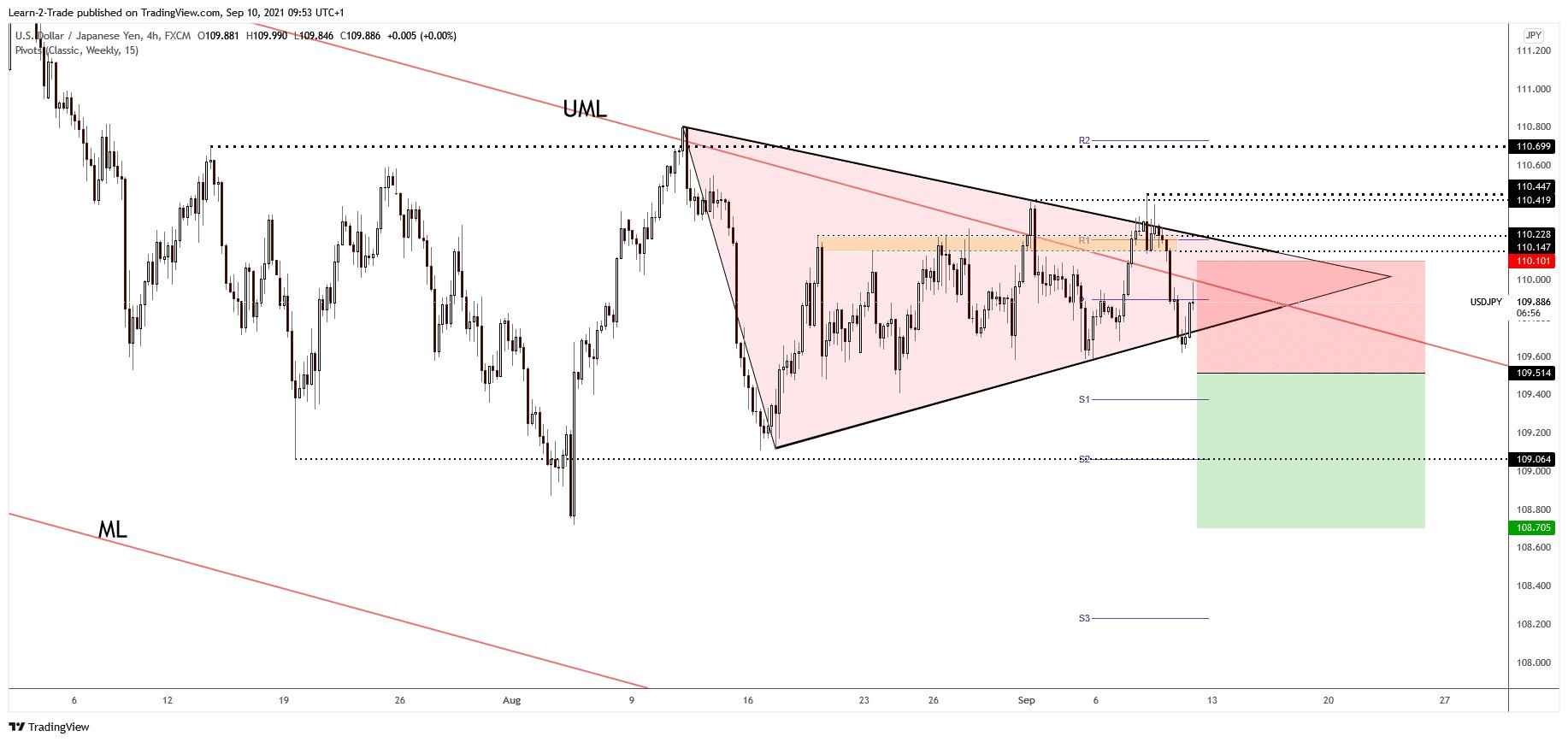 USD/JPY free forex signals