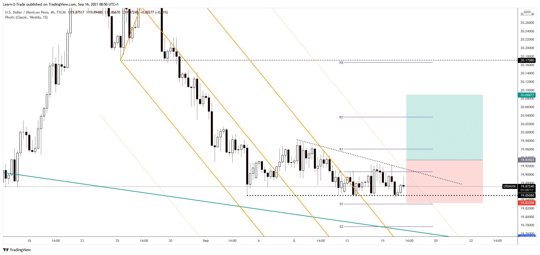 USD/MXN free forex signals