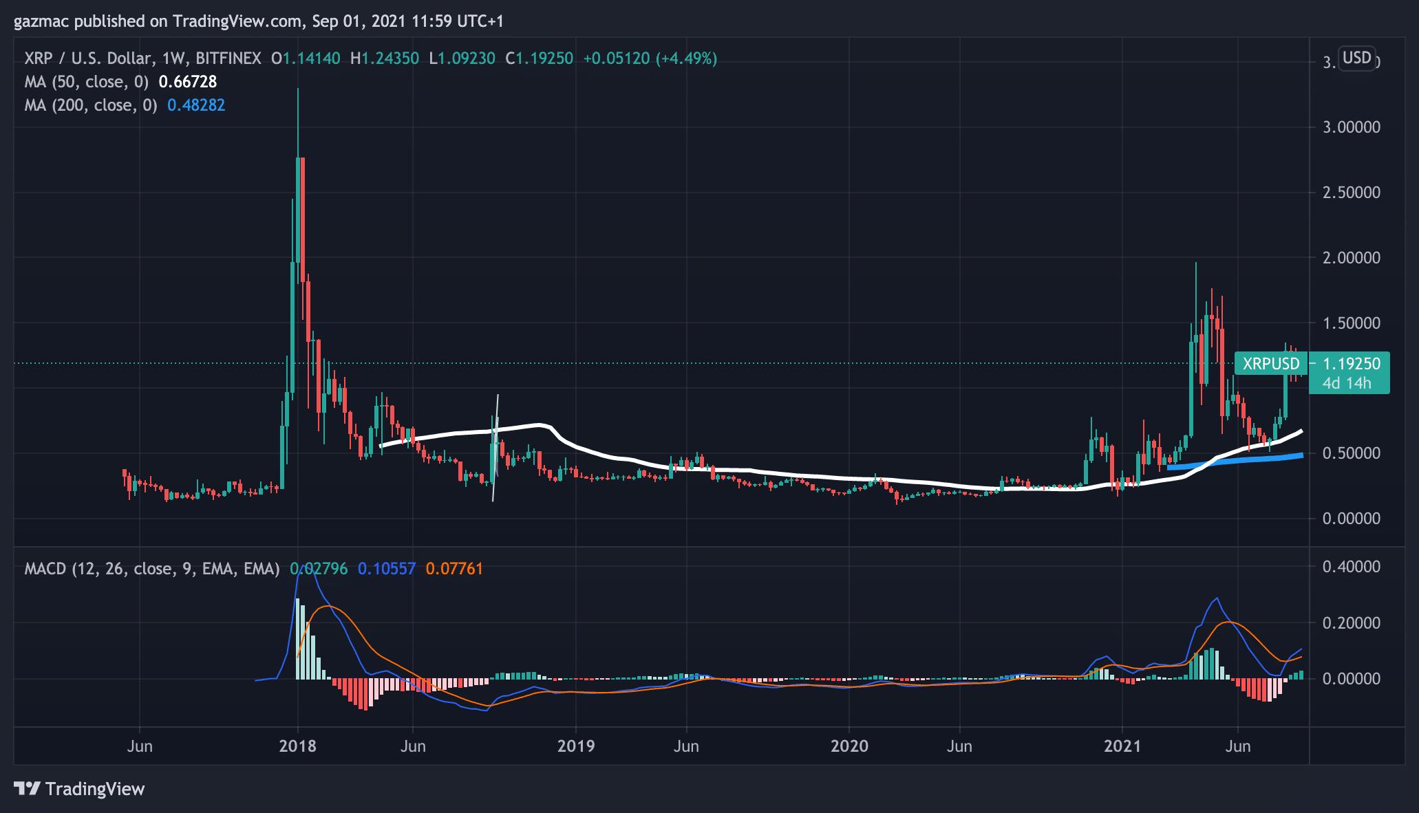 sec vs ripple xrp price chart 1 september 2021