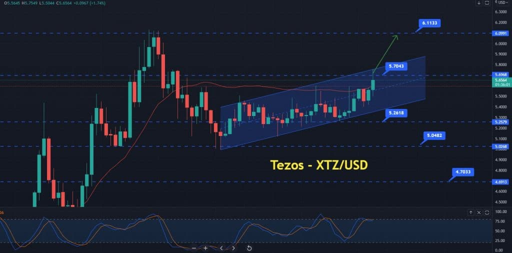 Where to Buy XTZ?