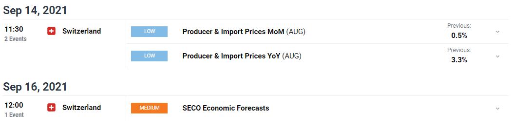 USD/CHF weekly forecast