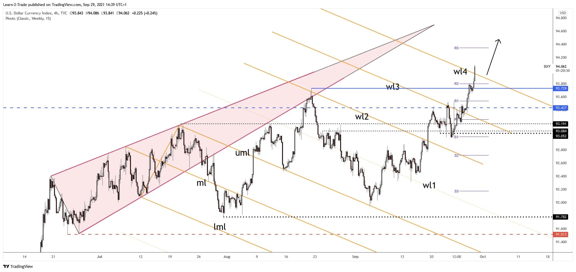 eur/usd forecast - dxy 29 september 2021