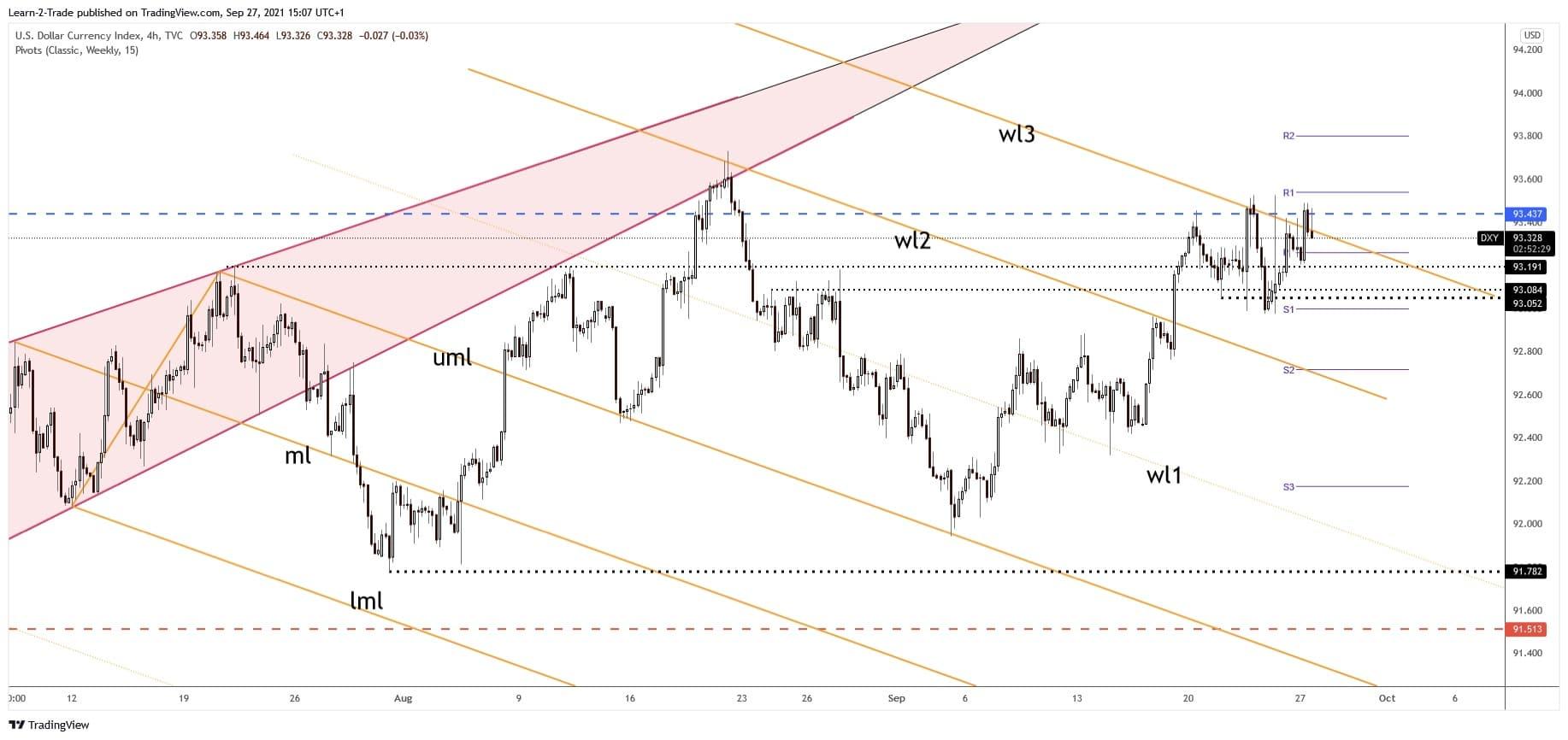 US dollar index dxy