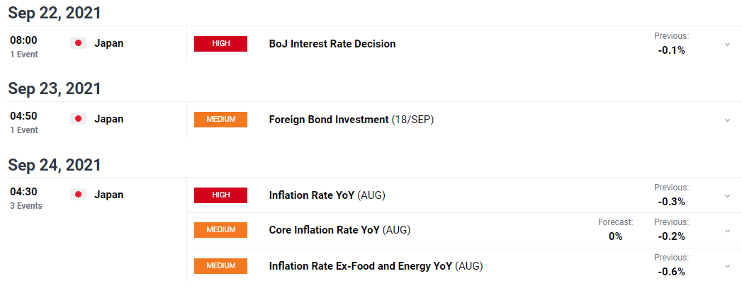 USD/JPY weekly forecast