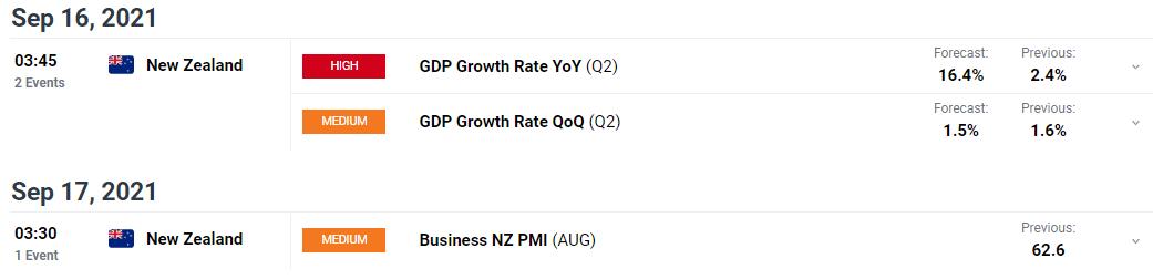 NZD/USD weekly forecast