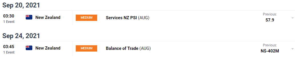 NZD/USD weekly forecast chart