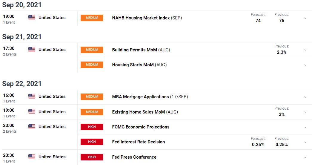 Bull Run to Capture 93.75 Ahead of FOMC