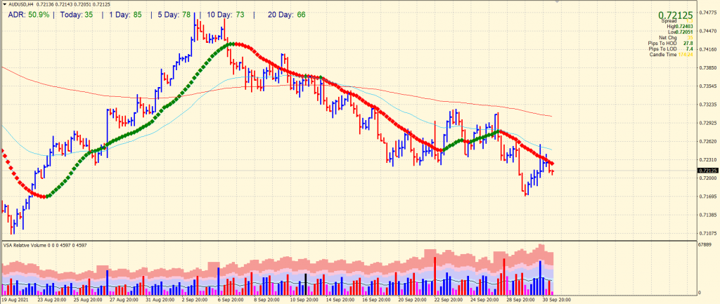 AUD/USD 4-hour chart outlook
