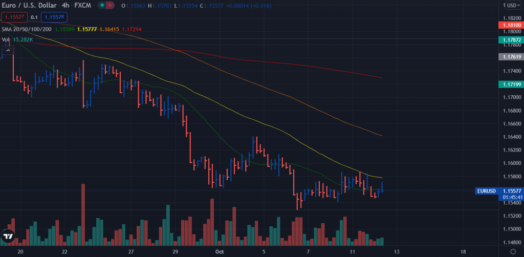 EUR/USD 4-hour price chart
