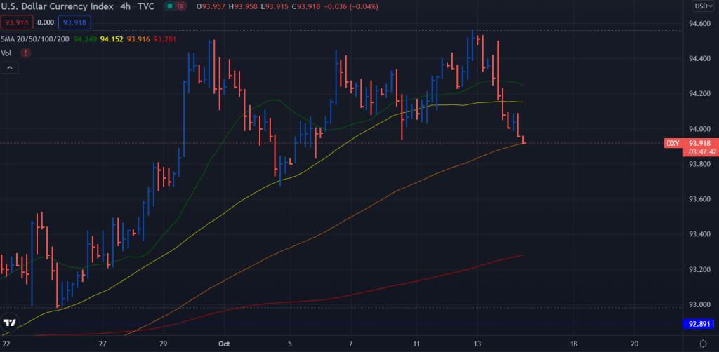 US Dollar Index Price Looking Clueless Under 94.00 Ahead of Key Data