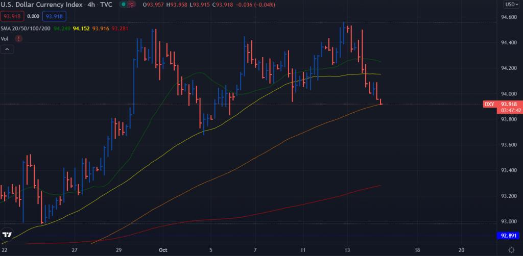 US Dollar Index Price 4-hour chart
