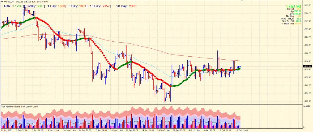 gold forecast 4-hour chart