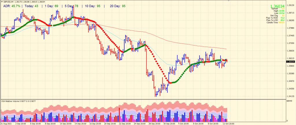 GBP/USD 4-hou price chart analysis