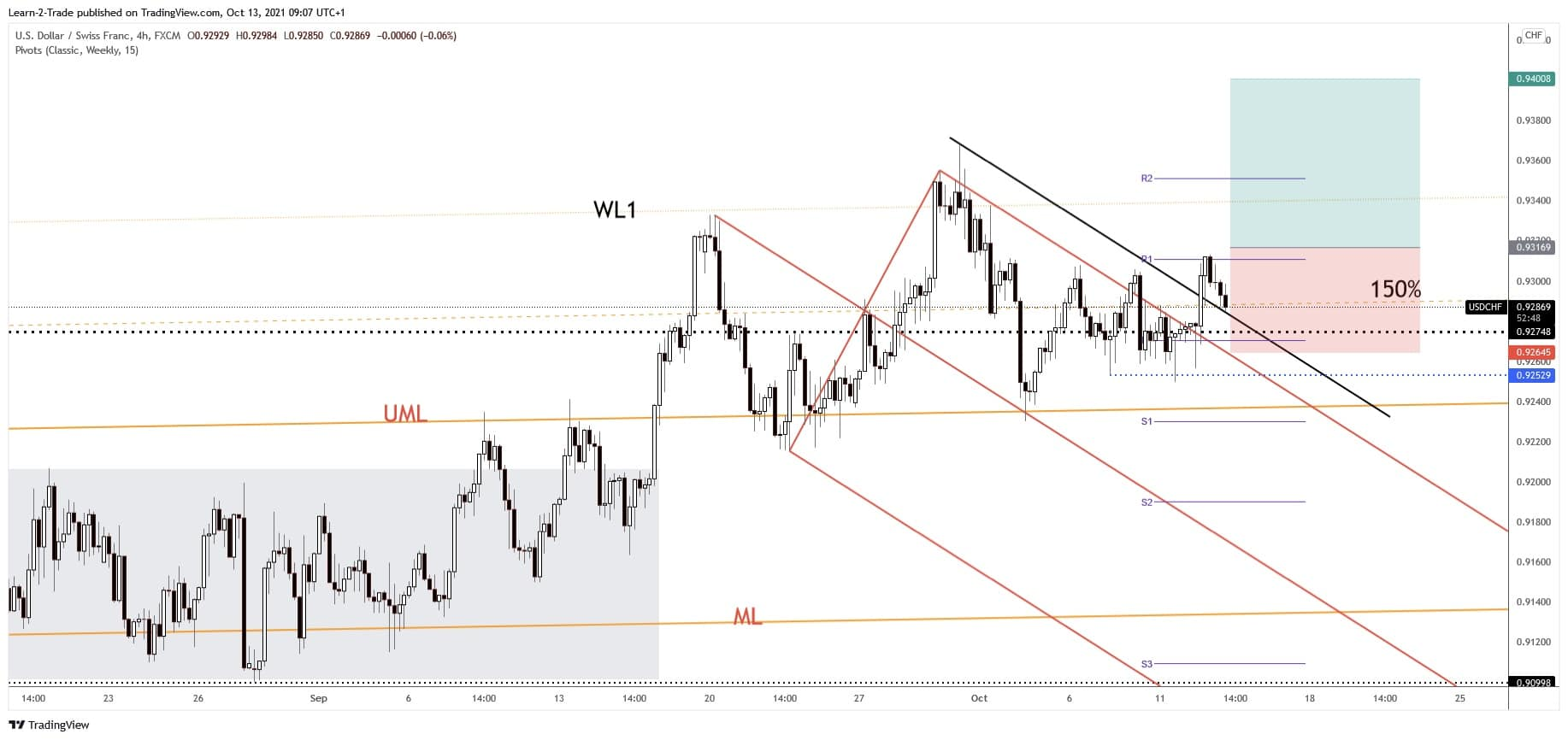 Free Forex Signals and Forecast: Buy USD/CHF – 13 Oct 2021
