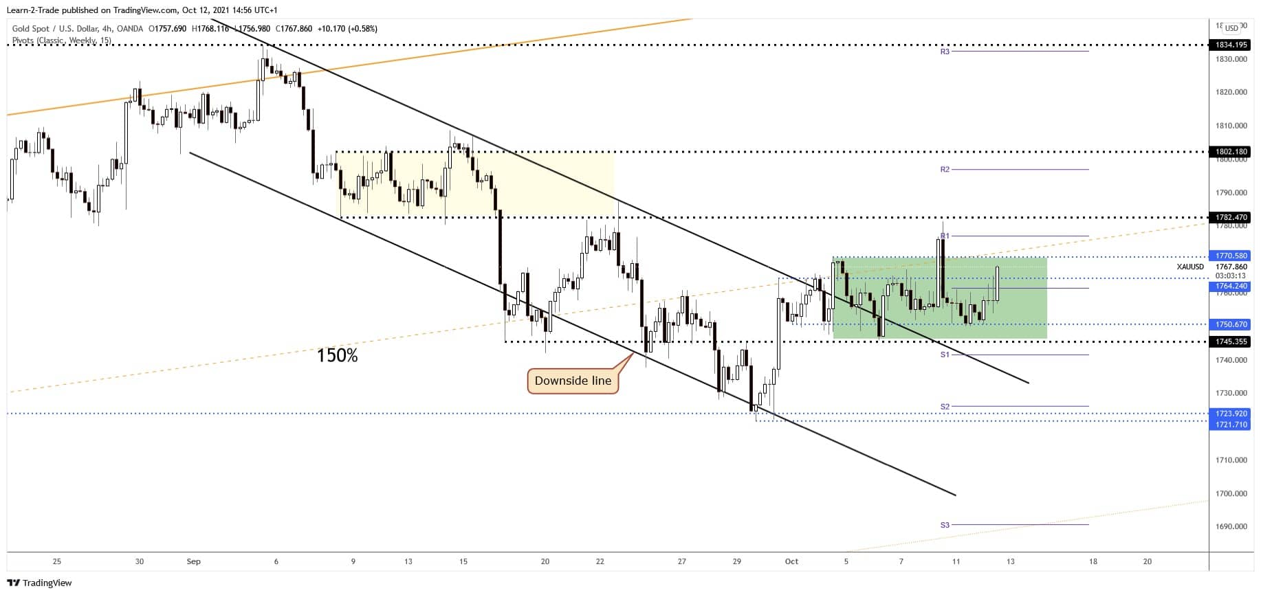 Gold Forecast: XAU/USD Undecided Ahead Of US Inflation Figures